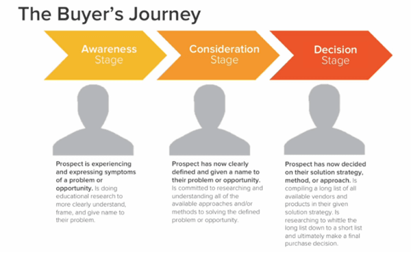 Image result for buyer's journey